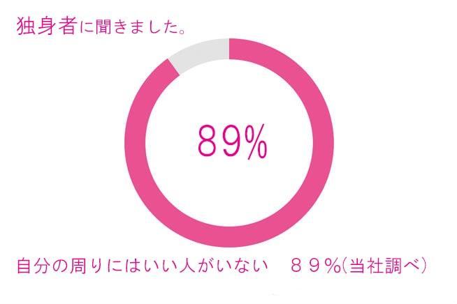 独身者に聞いたアンケート調べ|福岡の結婚相談所